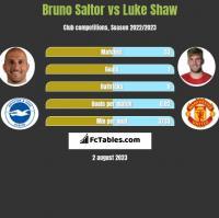 Bruno Saltor vs Luke Shaw h2h player stats