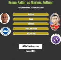 Bruno Saltor vs Markus Suttner h2h player stats
