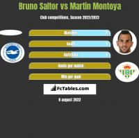 Bruno Saltor vs Martin Montoya h2h player stats