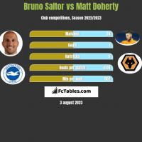 Bruno Saltor vs Matt Doherty h2h player stats