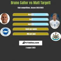 Bruno Saltor vs Matt Targett h2h player stats