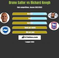 Bruno Saltor vs Richard Keogh h2h player stats