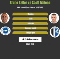 Bruno Saltor vs Scott Malone h2h player stats