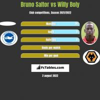 Bruno Saltor vs Willy Boly h2h player stats