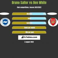 Bruno Saltor vs Ben White h2h player stats