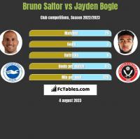 Bruno Saltor vs Jayden Bogle h2h player stats