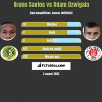 Bruno Santos vs Adam Dźwigała h2h player stats