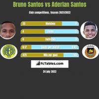 Bruno Santos vs Aderlan Santos h2h player stats