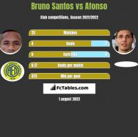 Bruno Santos vs Afonso h2h player stats