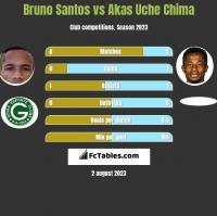 Bruno Santos vs Akas Uche Chima h2h player stats
