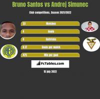 Bruno Santos vs Andrej Simunec h2h player stats