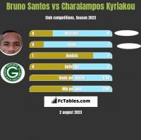 Bruno Santos vs Charalampos Kyriakou h2h player stats
