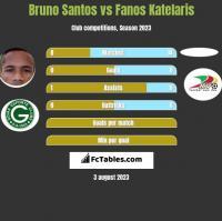 Bruno Santos vs Fanos Katelaris h2h player stats