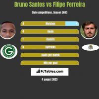 Bruno Santos vs Filipe Ferreira h2h player stats