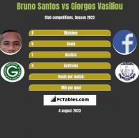 Bruno Santos vs Giorgos Vasiliou h2h player stats