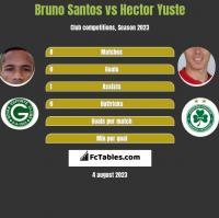 Bruno Santos vs Hector Yuste h2h player stats