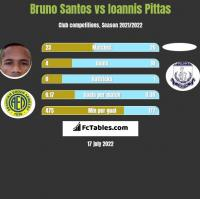Bruno Santos vs Ioannis Pittas h2h player stats