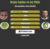 Bruno Santos vs Ivo Pinto h2h player stats