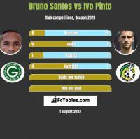 Bruno Santos vs Ivo Pinto h2h player stats