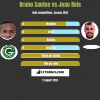 Bruno Santos vs Joao Reis h2h player stats