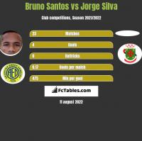 Bruno Santos vs Jorge Silva h2h player stats