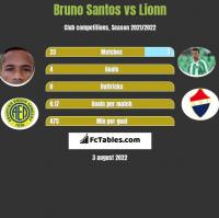 Bruno Santos vs Lionn h2h player stats