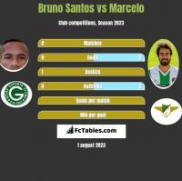 Bruno Santos vs Marcelo h2h player stats