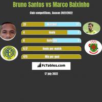 Bruno Santos vs Marco Baixinho h2h player stats