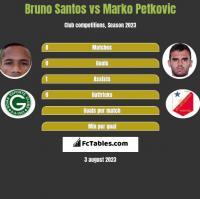 Bruno Santos vs Marko Petkovic h2h player stats