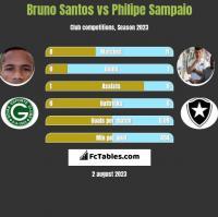Bruno Santos vs Philipe Sampaio h2h player stats