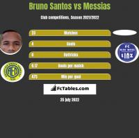 Bruno Santos vs Messias h2h player stats