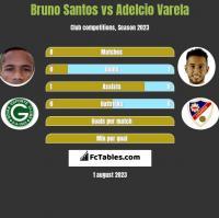 Bruno Santos vs Adelcio Varela h2h player stats