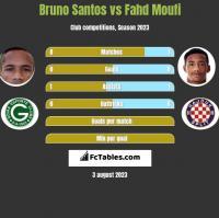 Bruno Santos vs Fahd Moufi h2h player stats
