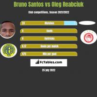 Bruno Santos vs Oleg Reabciuk h2h player stats