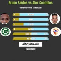 Bruno Santos vs Alex Centelles h2h player stats