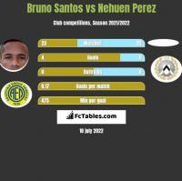 Bruno Santos vs Nehuen Perez h2h player stats