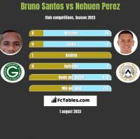 Bruno Santos vs Nehuen Perez h2h player stats