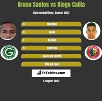 Bruno Santos vs Diogo Calila h2h player stats