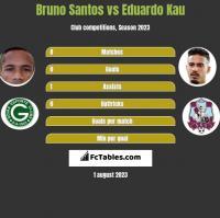 Bruno Santos vs Eduardo Kau h2h player stats