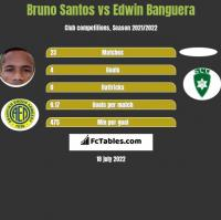 Bruno Santos vs Edwin Banguera h2h player stats