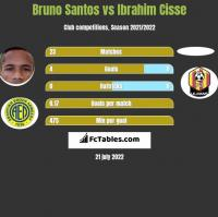 Bruno Santos vs Ibrahim Cisse h2h player stats