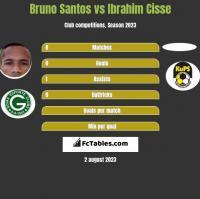 Bruno Santos vs Ibrahim Cisse h2h player stats