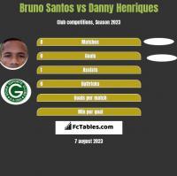 Bruno Santos vs Danny Henriques h2h player stats