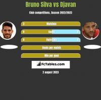Bruno Silva vs Djavan h2h player stats