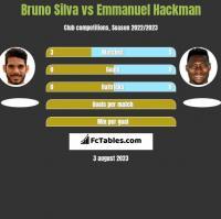 Bruno Silva vs Emmanuel Hackman h2h player stats