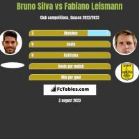 Bruno Silva vs Fabiano Leismann h2h player stats