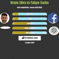 Bruno Silva vs Falaye Sacko h2h player stats