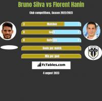 Bruno Silva vs Florent Hanin h2h player stats