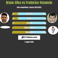 Bruno Silva vs Frederico Venancio h2h player stats