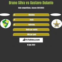 Bruno Silva vs Gustavo Dulanto h2h player stats